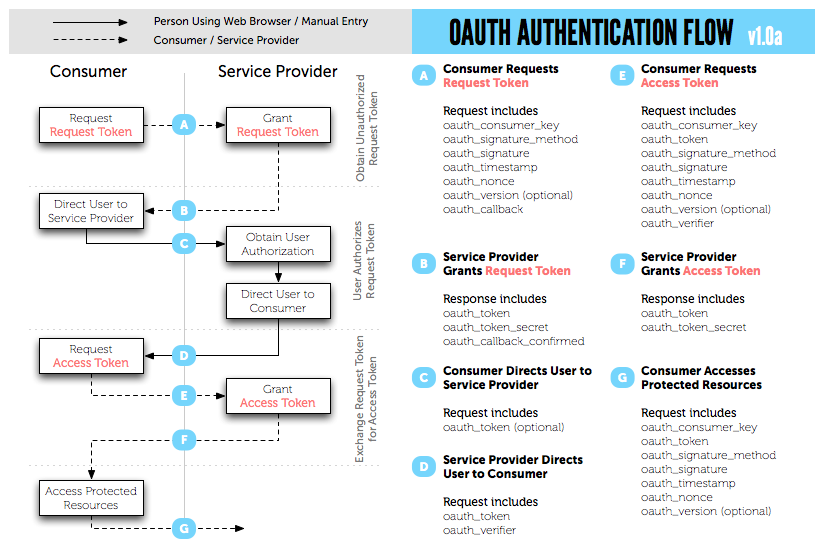 oauth1